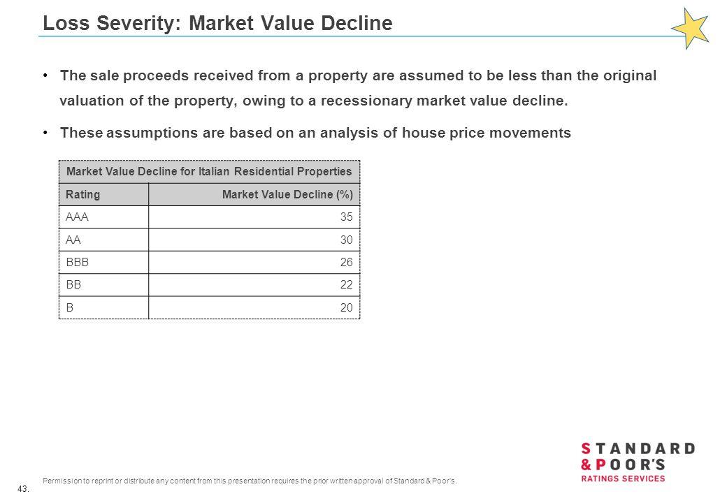 Loss Severity: Market Value Decline