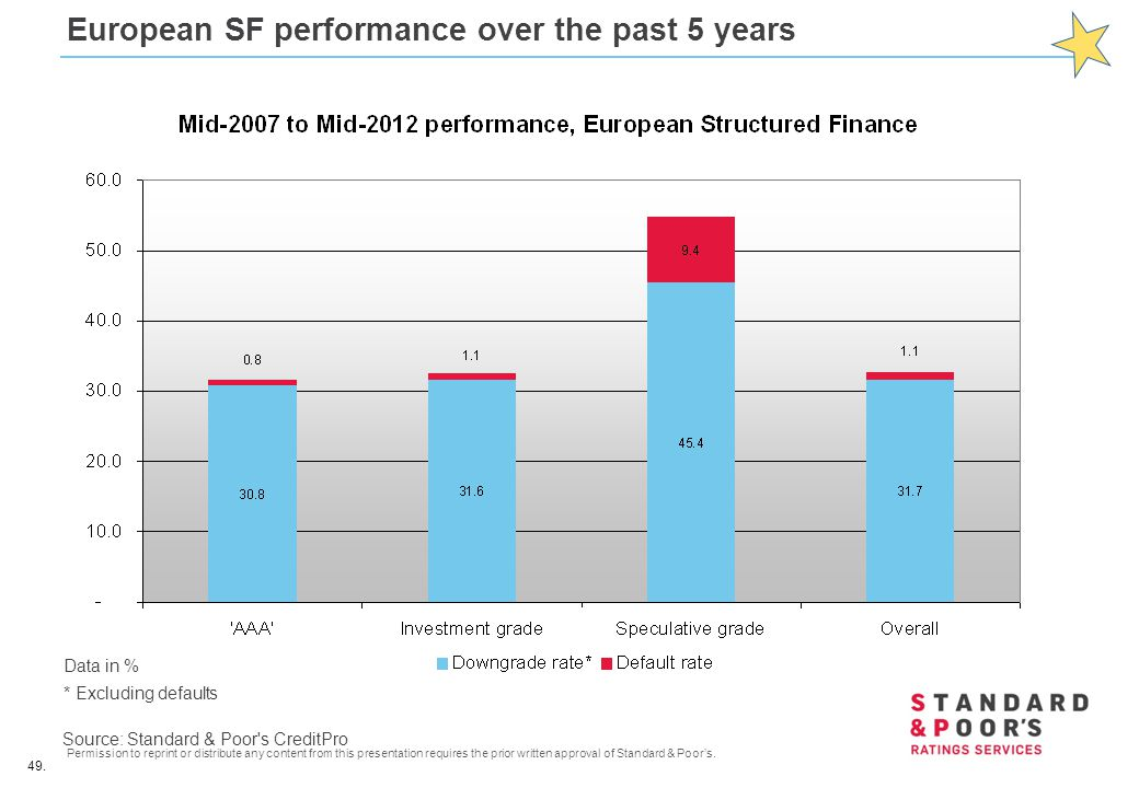 European SF performance over the past 5 years