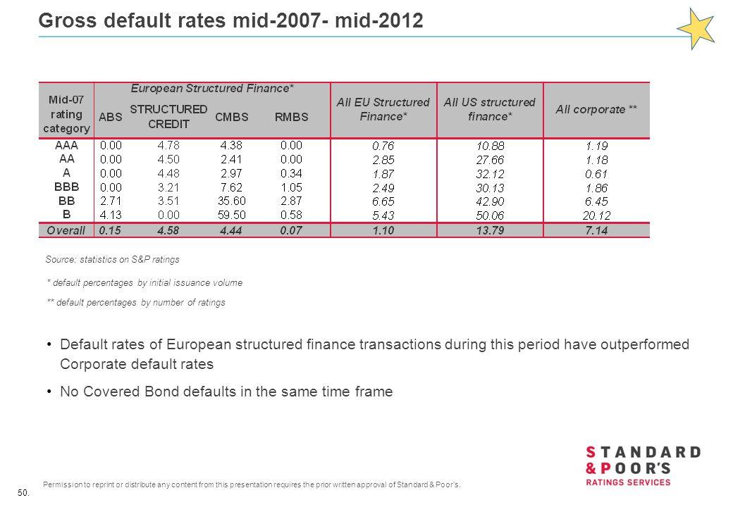 Gross default rates mid-2007- mid-2012