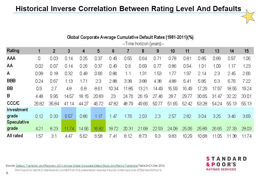 Historical Inverse Correlation Between Rating Level And Defaults
