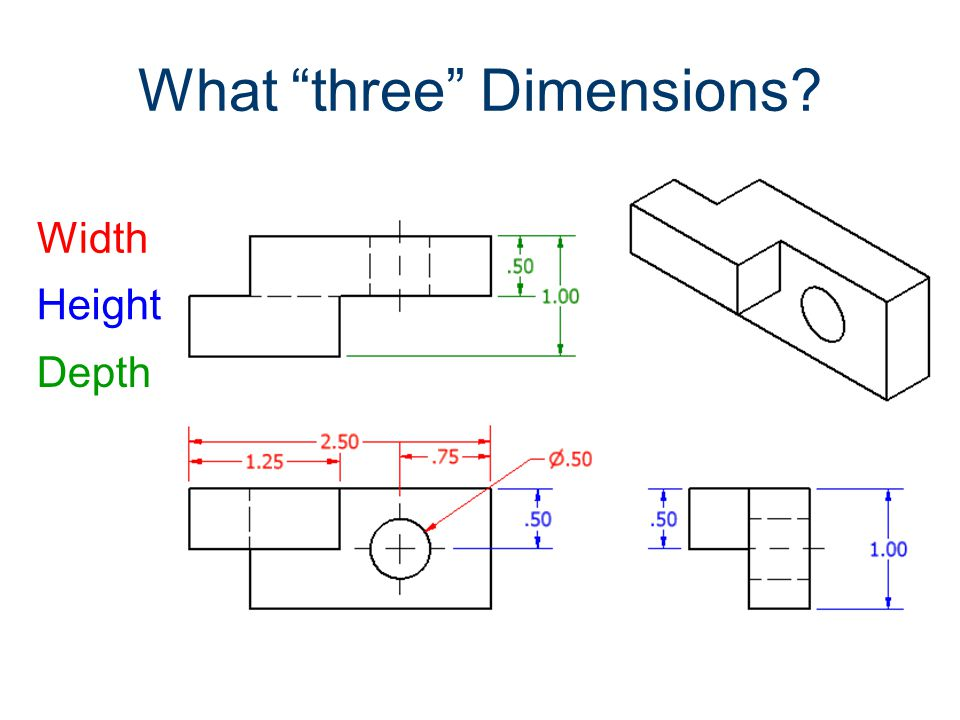 What three Dimensions