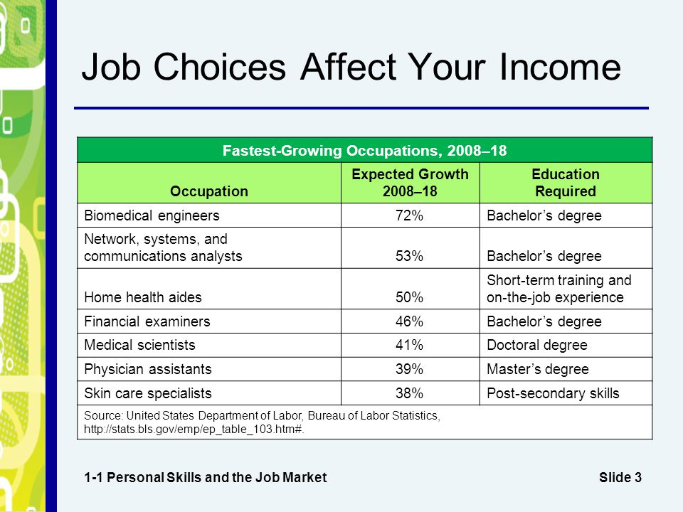 Job Choices Affect Your Income
