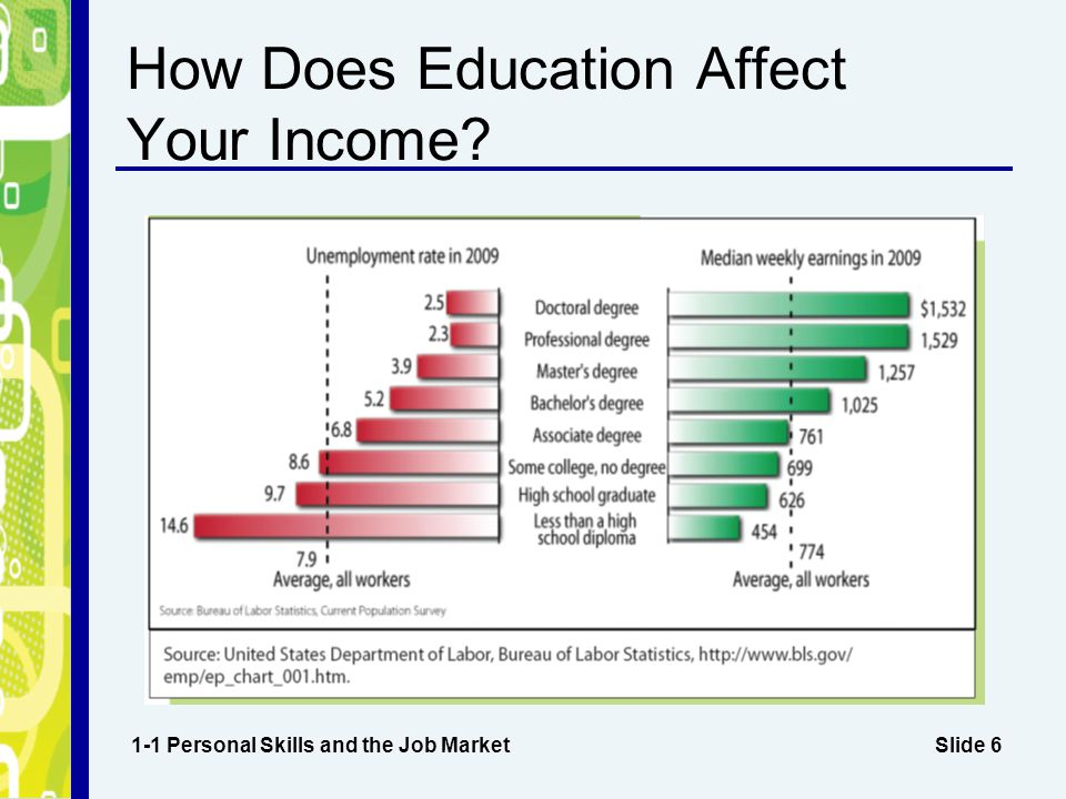 How Does Education Affect Your Income