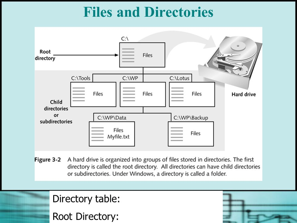 Files and Directories Directory table: Root Directory: