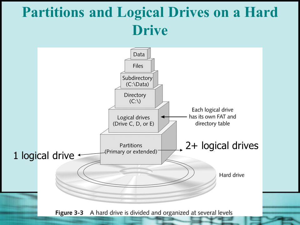 Partitions and Logical Drives on a Hard Drive