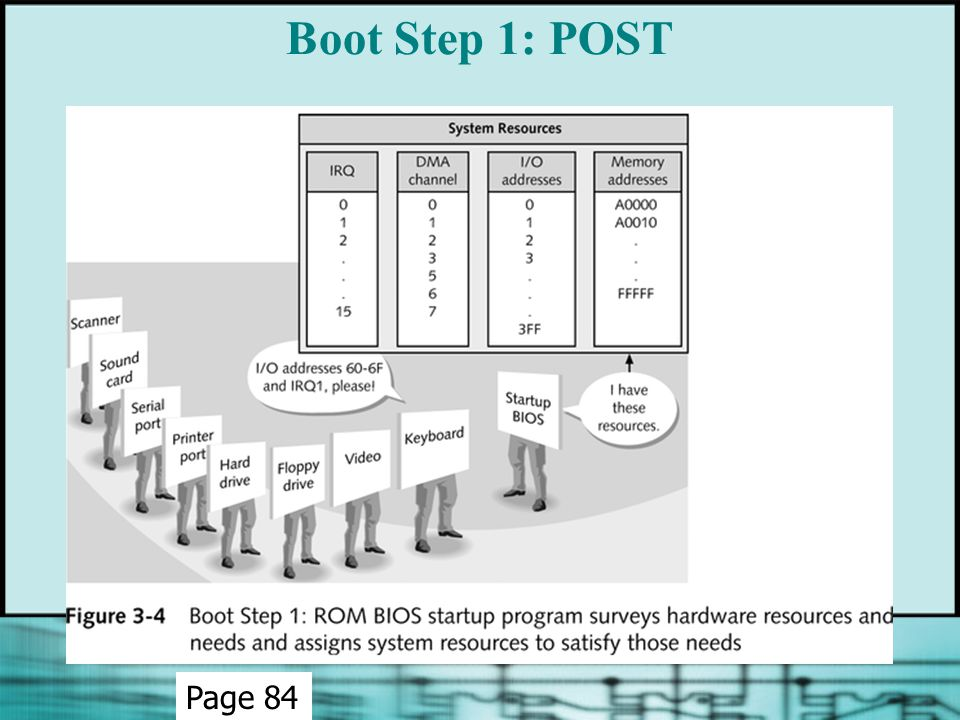 Boot Step 1: POST Page 84
