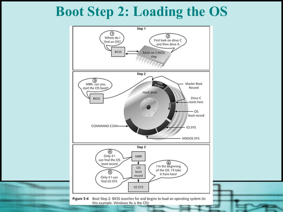 Boot Step 2: Loading the OS