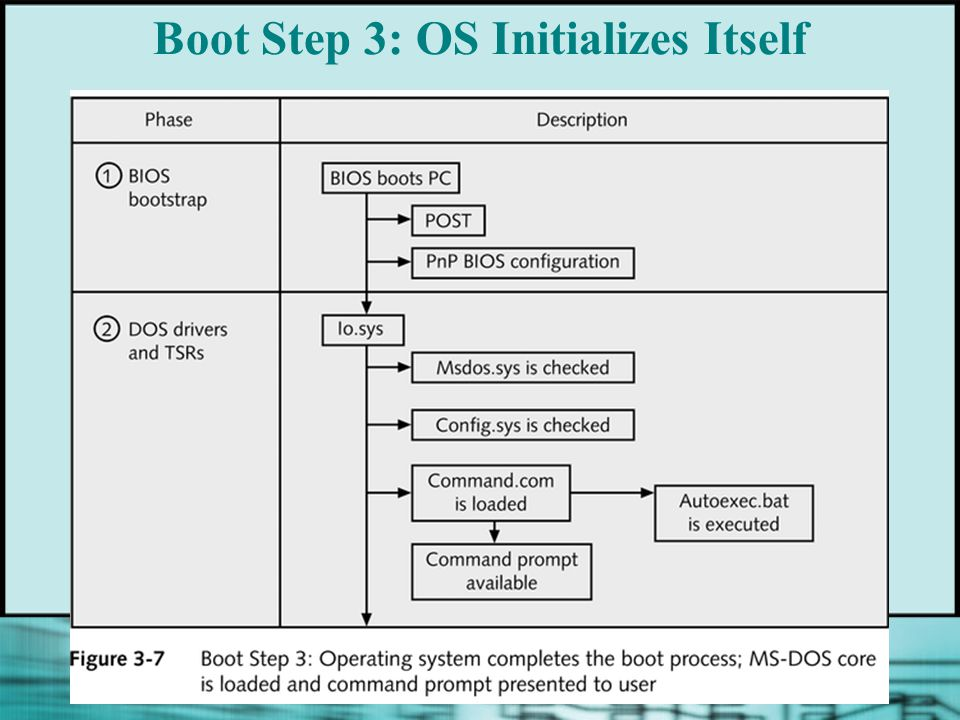Boot Step 3: OS Initializes Itself