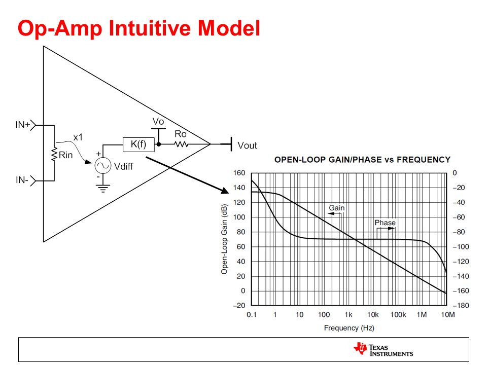 Op-Amp Intuitive Model