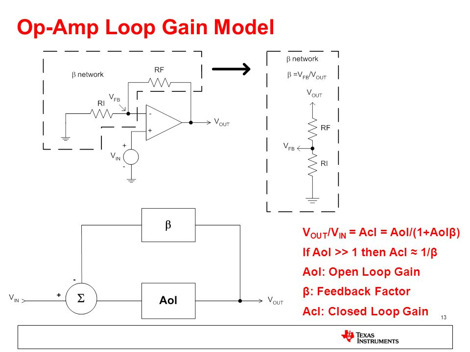 Op-Amp Loop Gain Model VOUT/VIN = Acl = Aol/(1+Aolβ)