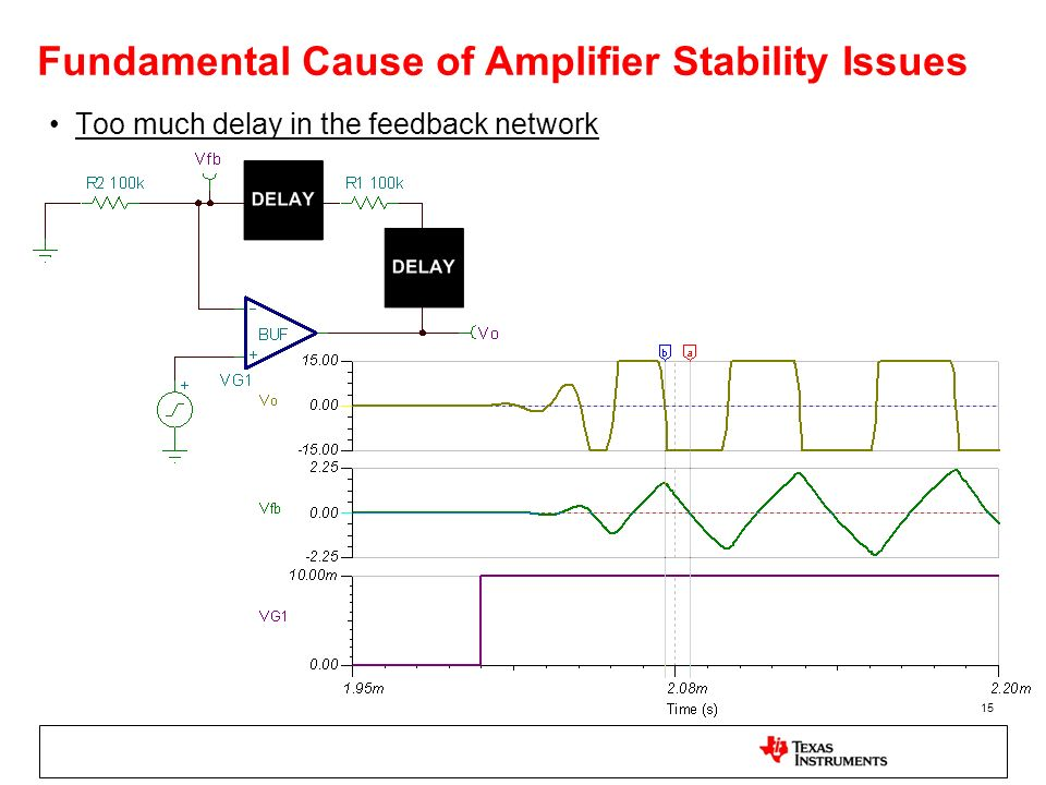 Fundamental Cause of Amplifier Stability Issues