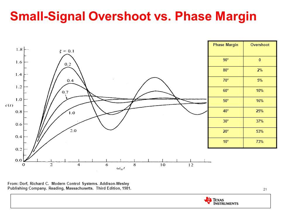 Small-Signal Overshoot vs. Phase Margin