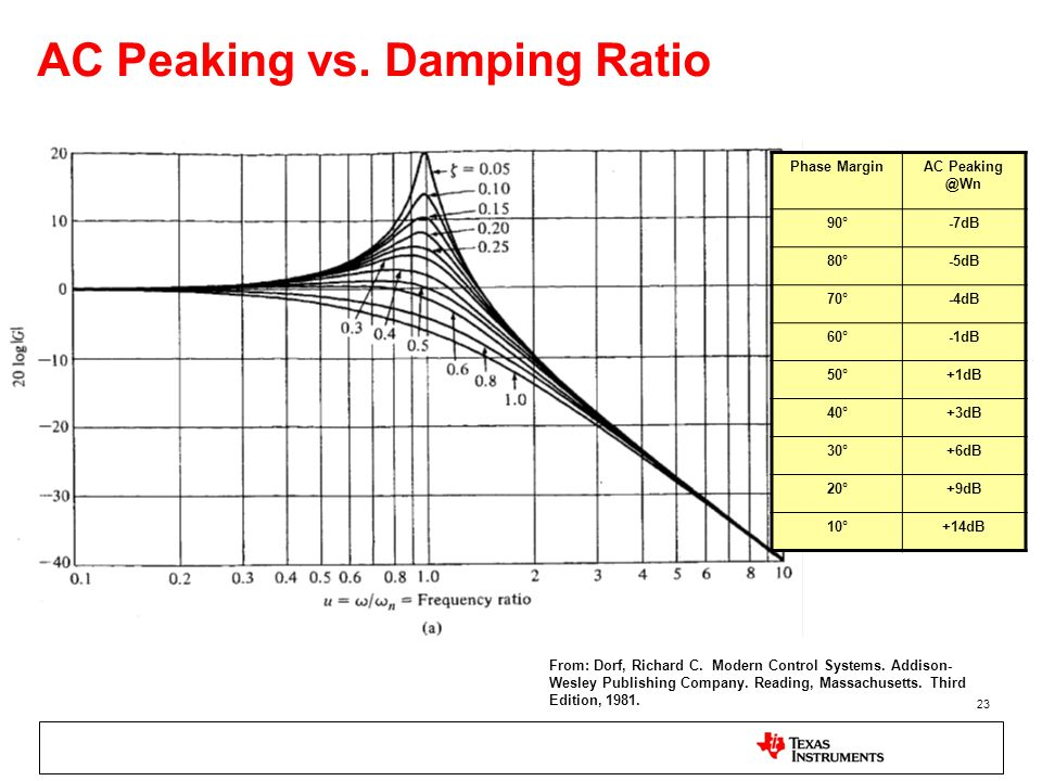 AC Peaking vs. Damping Ratio