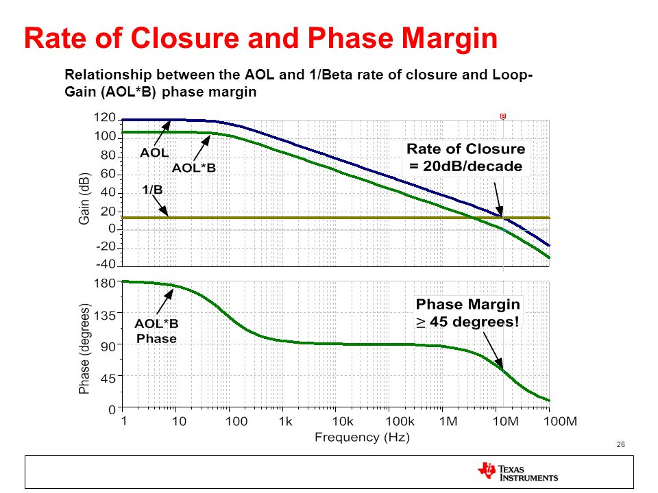 Rate of Closure and Phase Margin