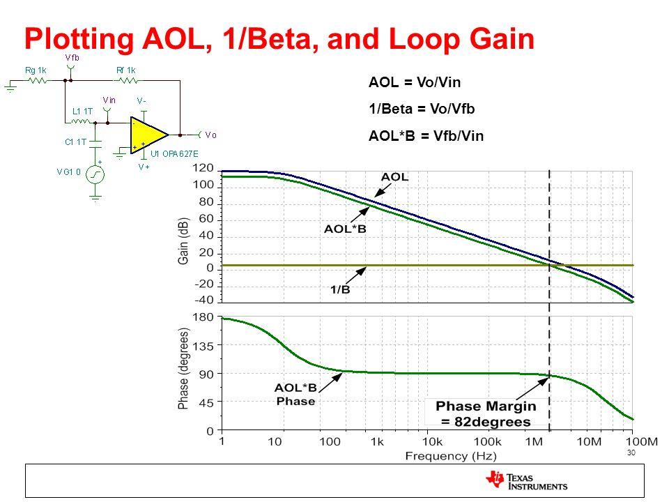 Plotting AOL, 1/Beta, and Loop Gain
