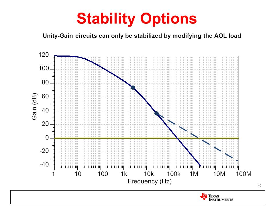 Stability Options Unity-Gain circuits can only be stabilized by modifying the AOL load