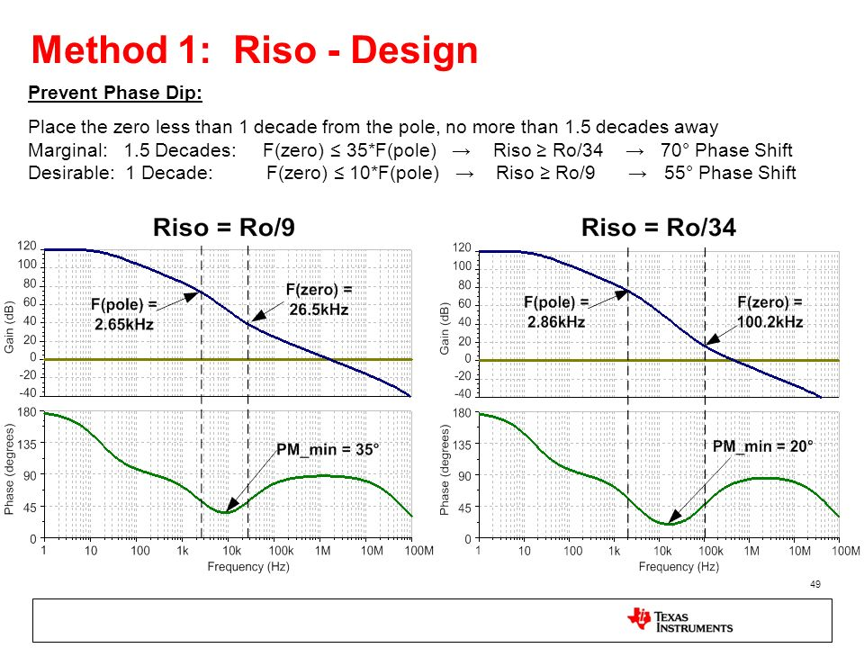 Method 1: Riso - Design Prevent Phase Dip: