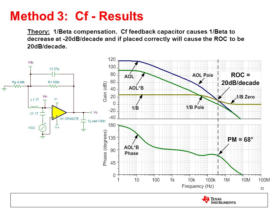 Method 3: Cf - Results
