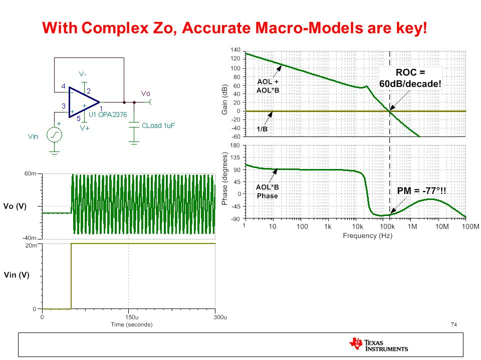 With Complex Zo, Accurate Macro-Models are key!