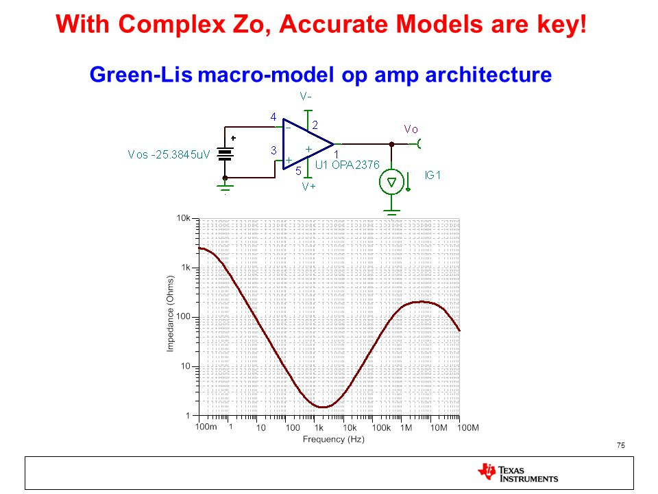With Complex Zo, Accurate Models are key