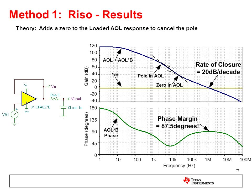 Method 1: Riso - Results Theory: Adds a zero to the Loaded AOL response to cancel the pole.
