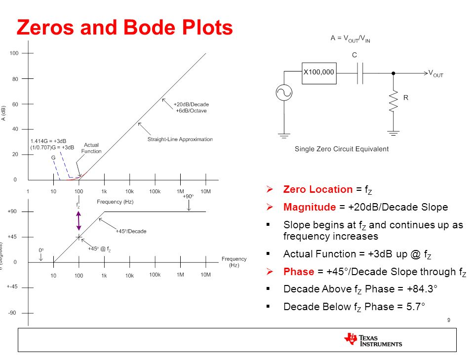 Zeros and Bode Plots Zero Location = fZ Magnitude = +20dB/Decade Slope