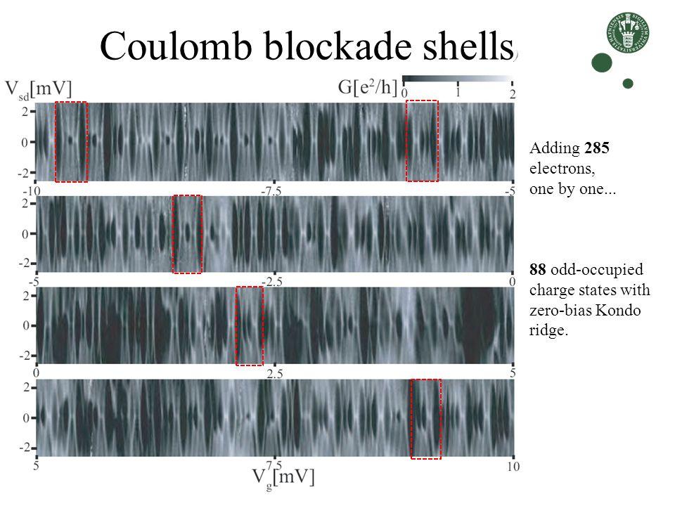 Coulomb blockade shells)