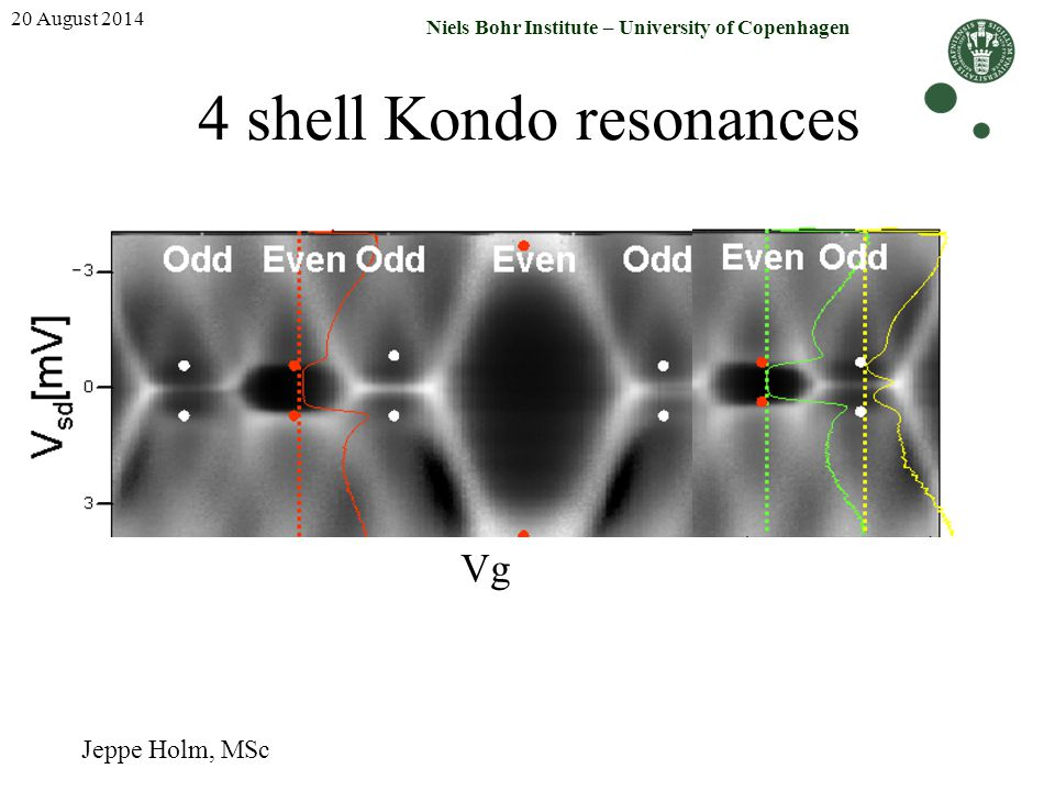 4 shell Kondo resonances