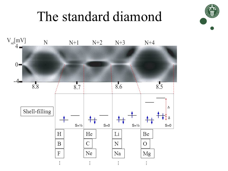 The standard diamond Shell-filling H He Li Be B C N O F Ne Na Mg ...