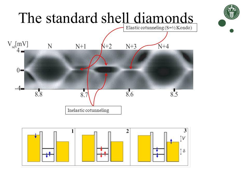 The standard shell diamonds