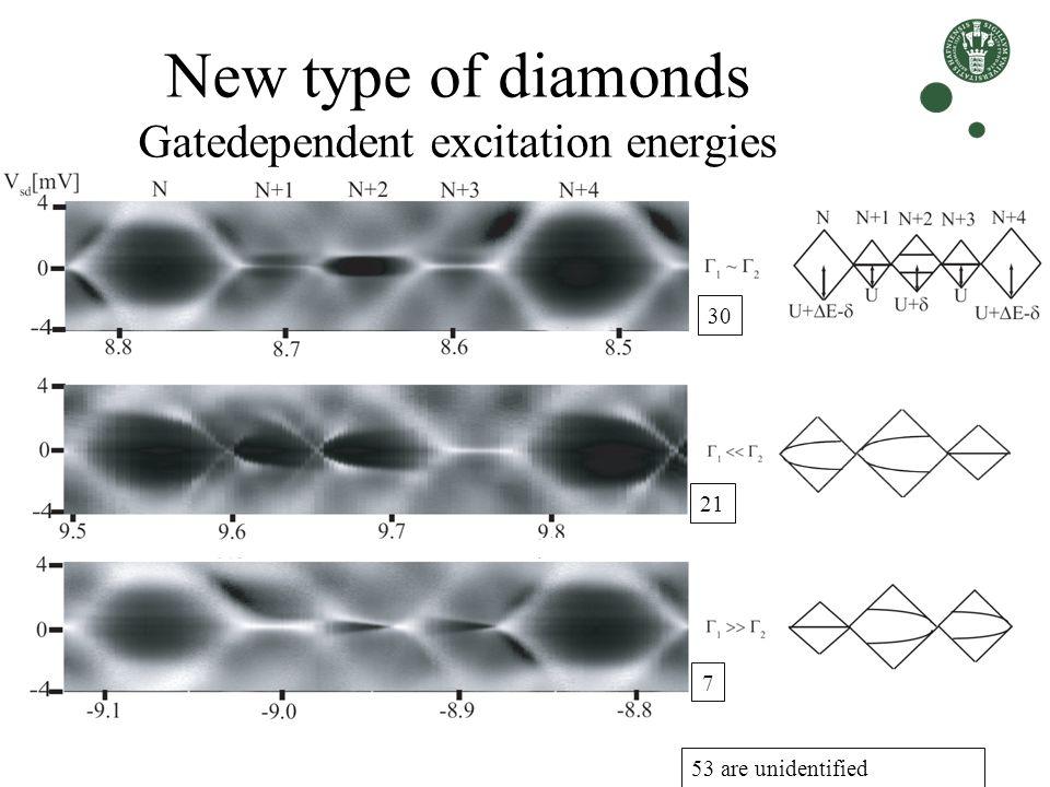 New type of diamonds Gatedependent excitation energies