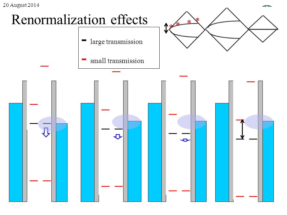 Renormalization effects