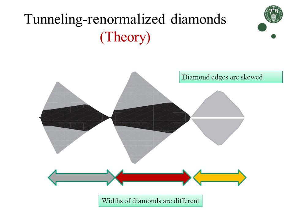 Tunneling-renormalized diamonds (Theory)