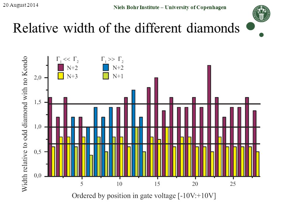 Relative width of the different diamonds
