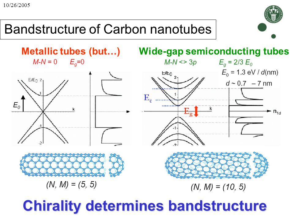 Bandstructure of Carbon nanotubes
