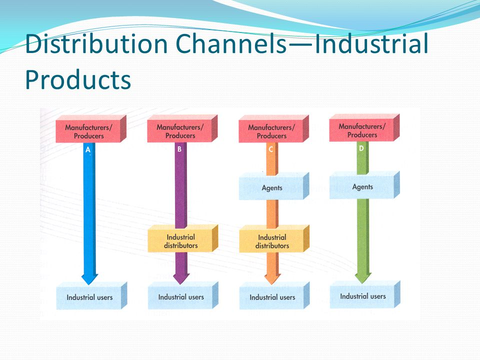 analyzing the channels of distribution for products The coca-cola company's distribution strategy  to top this off many of the channels that coke products are distributed through are exclusively .