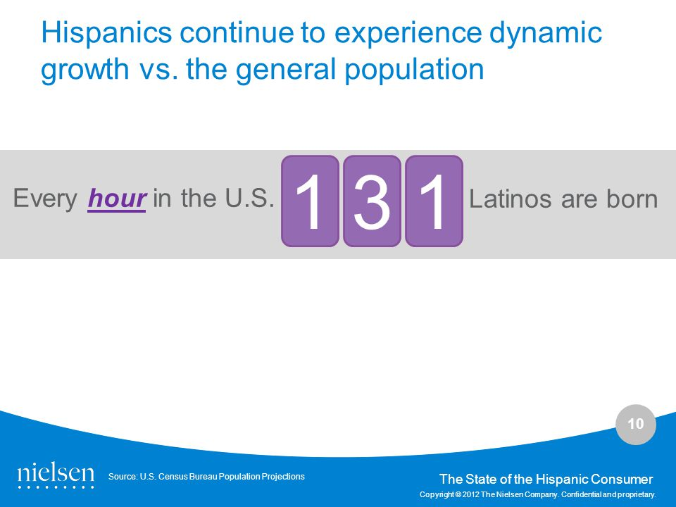 Hispanics continue to experience dynamic growth vs