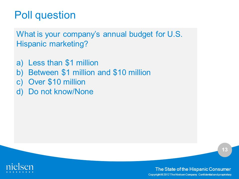 Poll question What is your company's annual budget for U.S. Hispanic marketing Less than $1 million.