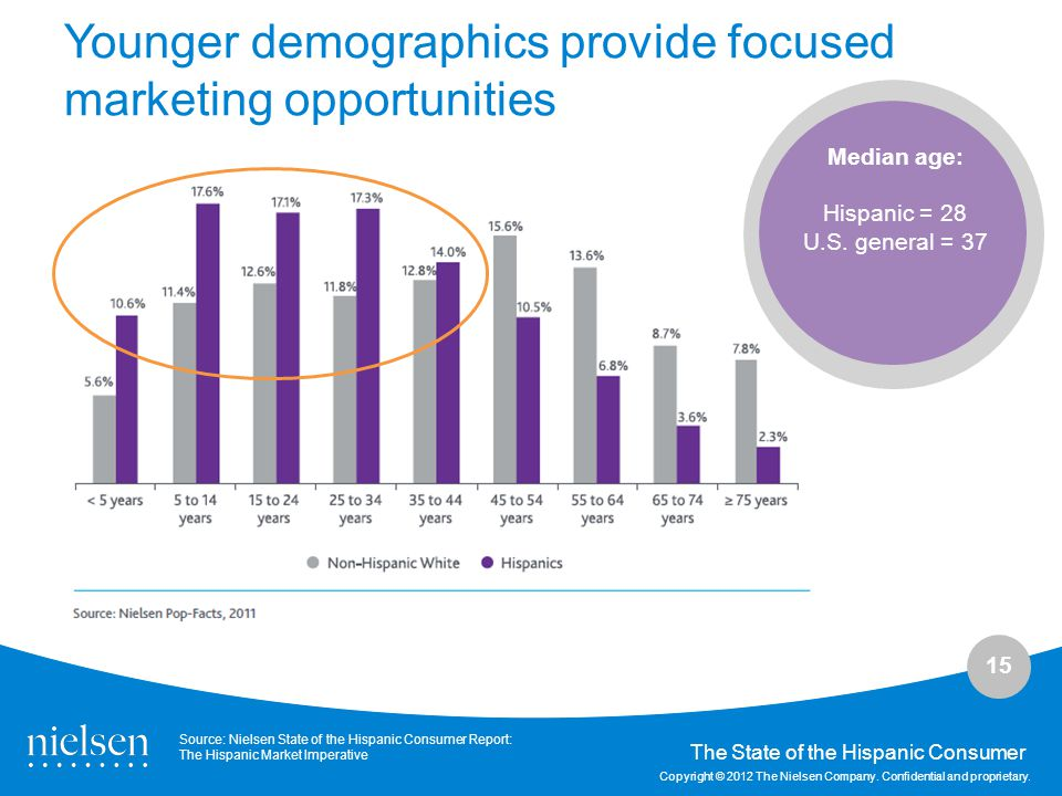 Younger demographics provide focused marketing opportunities