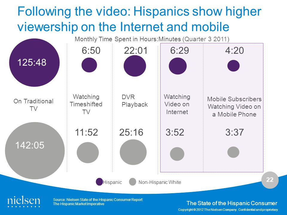 Following the video: Hispanics show higher viewership on the Internet and mobile