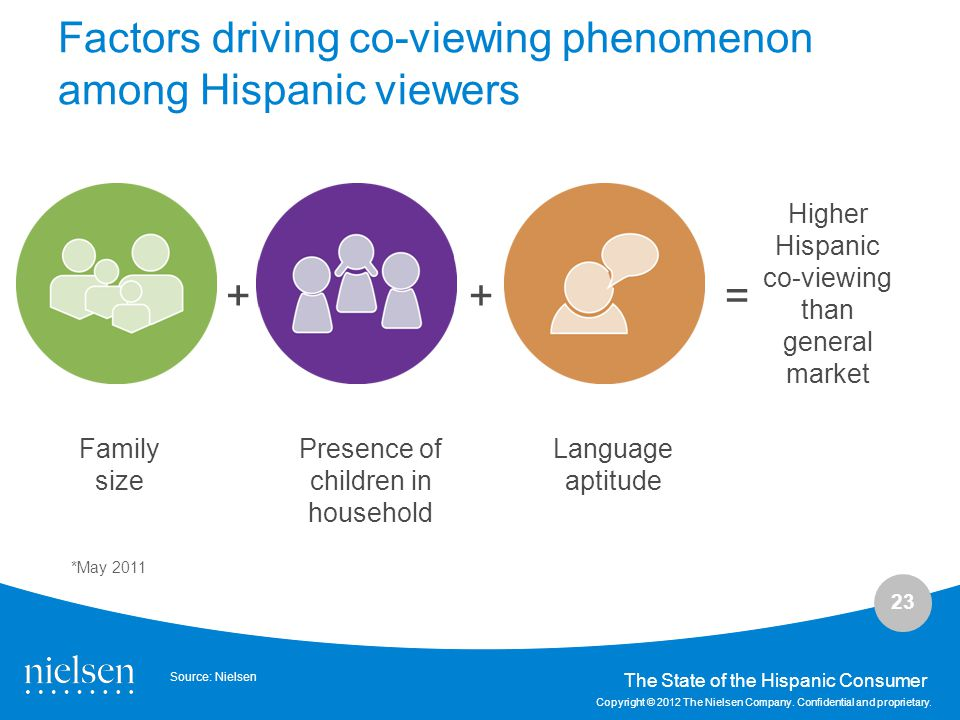 Factors driving co-viewing phenomenon among Hispanic viewers