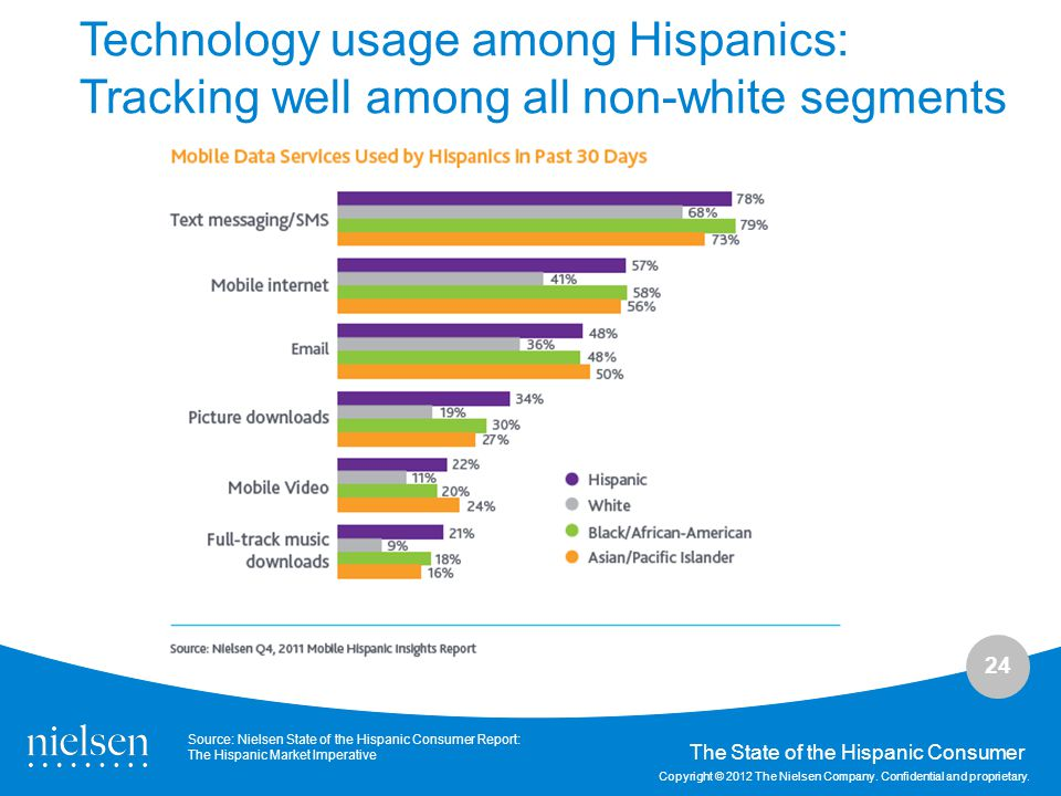 Technology usage among Hispanics: Tracking well among all non-white segments
