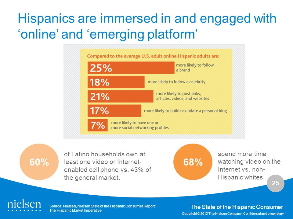 Hispanics are immersed in and engaged with