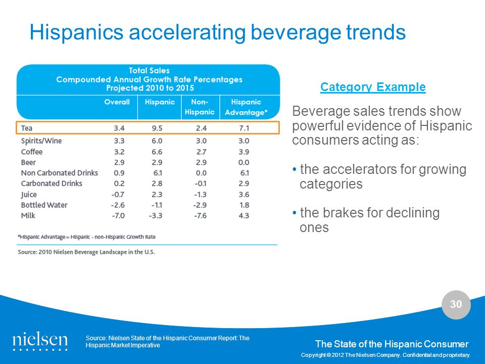 Hispanics accelerating beverage trends