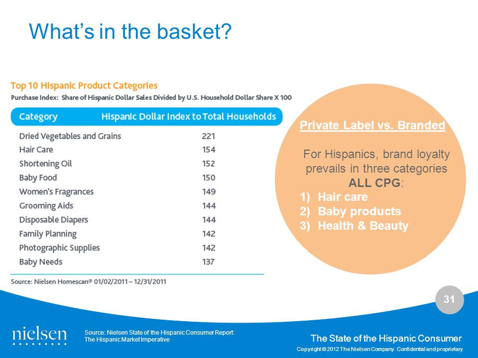 For Hispanics, brand loyalty prevails in three categories ALL CPG:
