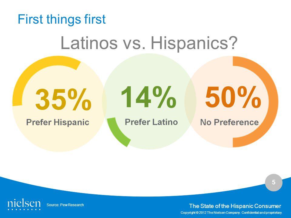 14% 50% 35% Latinos vs. Hispanics First things first