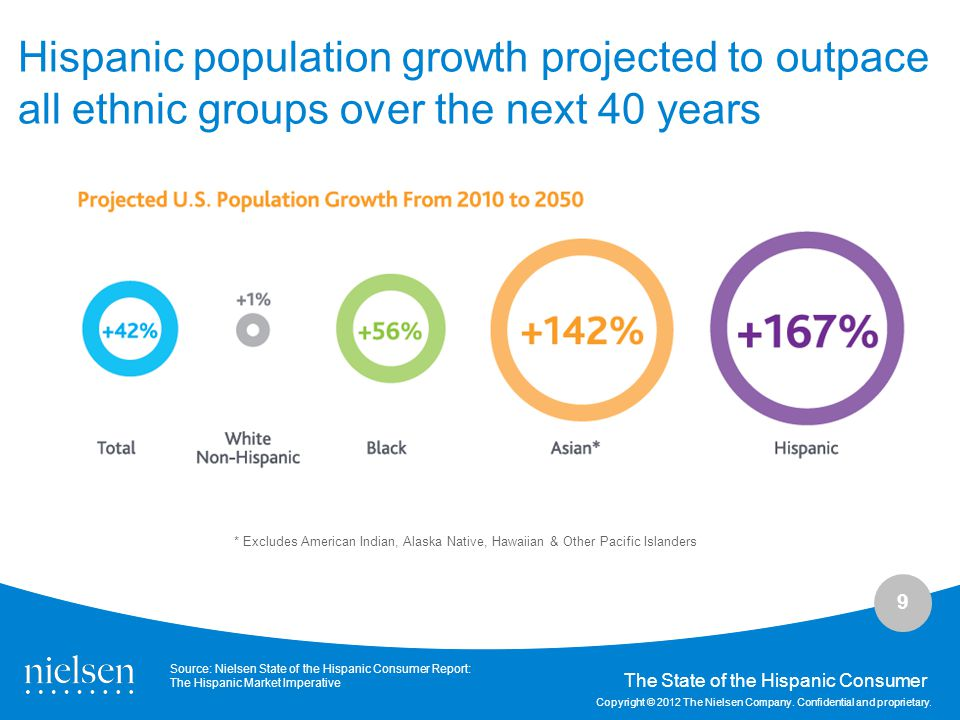 Hispanic population growth projected to outpace all ethnic groups over the next 40 years