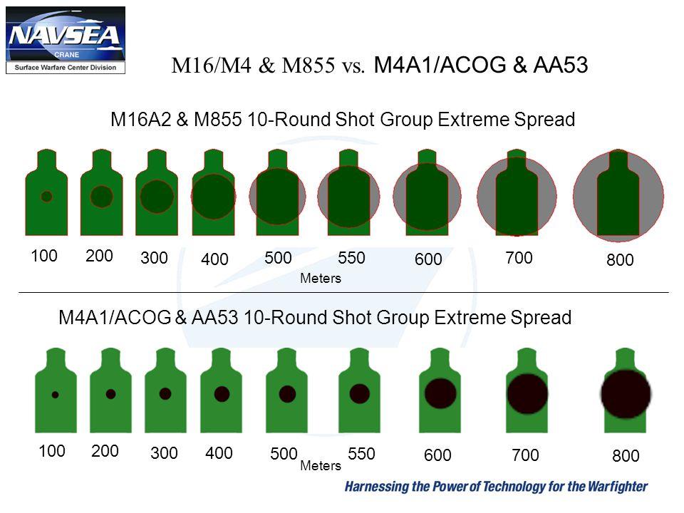 M16/M4 & M855 vs. M4A1/ACOG & AA53 M16A2 & M855 10-Round Shot Group Extreme Spread. 100. 200. 300.
