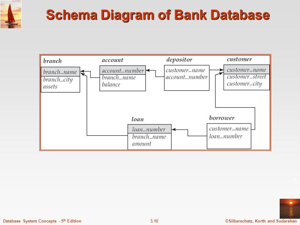 Schema Diagram of Bank Database
