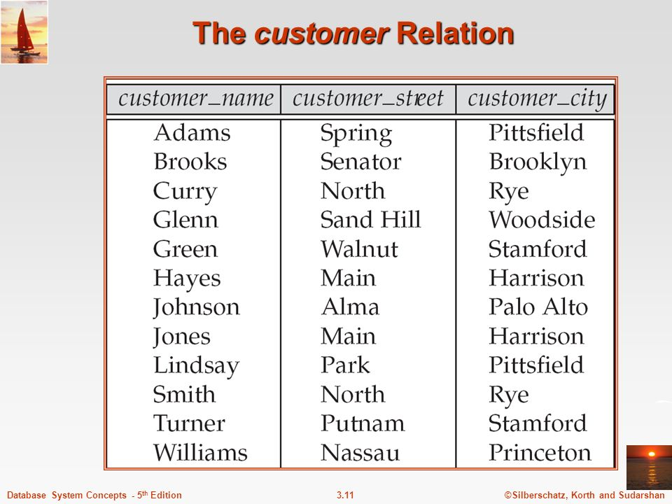 The customer Relation